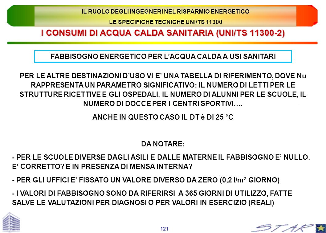 I CONSUMI DI ACQUA CALDA SANITARIA (UNI/TS 11300-2)