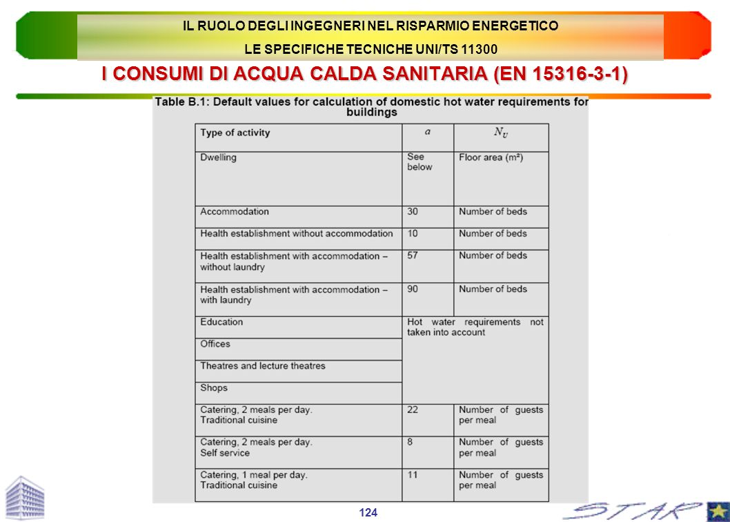 I CONSUMI DI ACQUA CALDA SANITARIA (EN 15316-3-1)