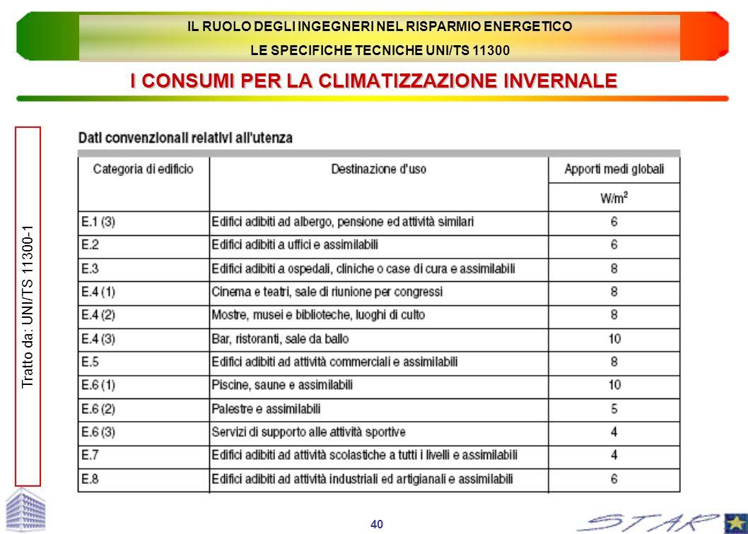 I CONSUMI PER LA CLIMATIZZAZIONE INVERNALE