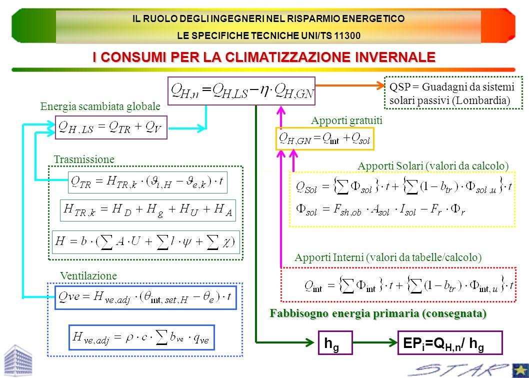hg EPi=QH,n/ hg I CONSUMI PER LA CLIMATIZZAZIONE INVERNALE