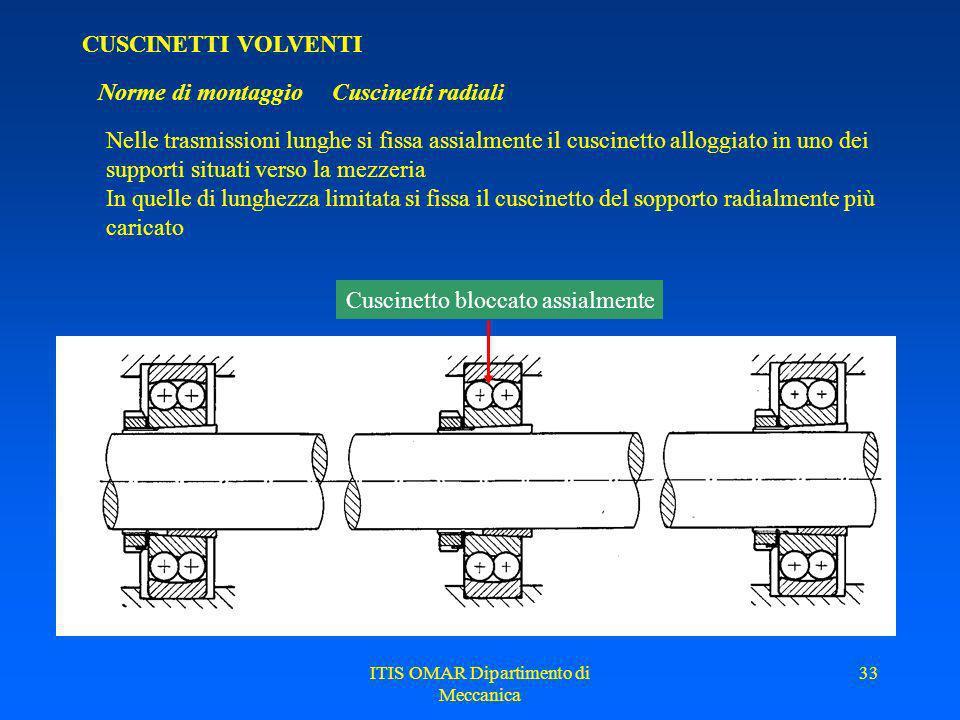 ITIS OMAR Dipartimento di Meccanica