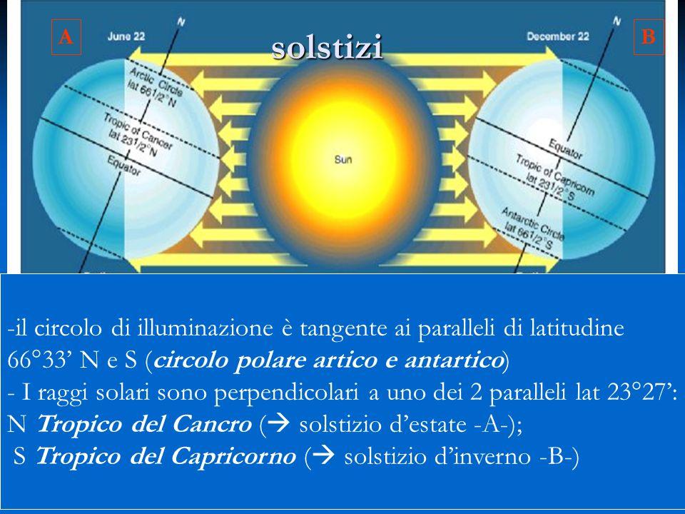 A solstizi. B. il circolo di illuminazione è tangente ai paralleli di latitudine. 66°33' N e S (circolo polare artico e antartico)