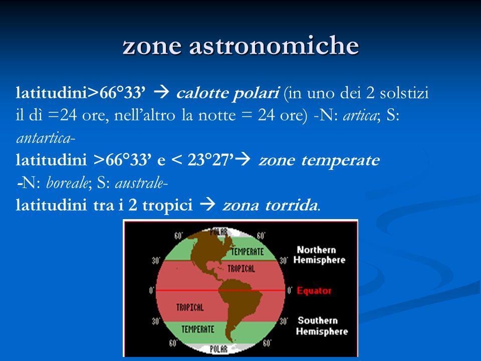 zone astronomichelatitudini>66°33'  calotte polari (in uno dei 2 solstizi. il dì =24 ore, nell'altro la notte = 24 ore) -N: artica; S: antartica-