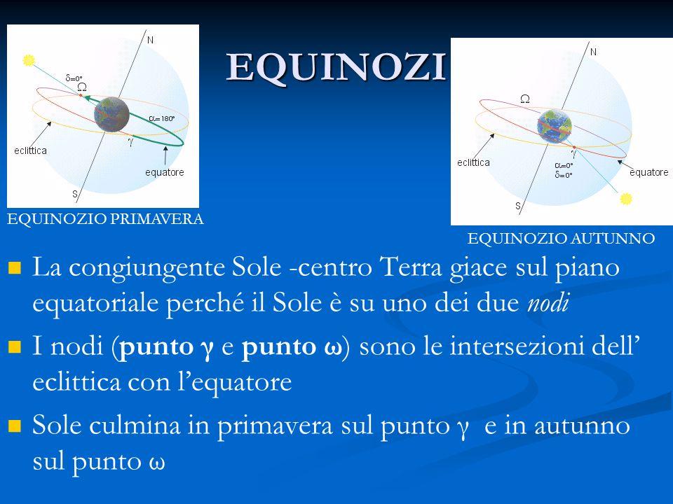 EQUINOZIO PRIMAVERAEQUINOZI. EQUINOZIO AUTUNNO. La congiungente Sole -centro Terra giace sul piano equatoriale perché il Sole è su uno dei due nodi.