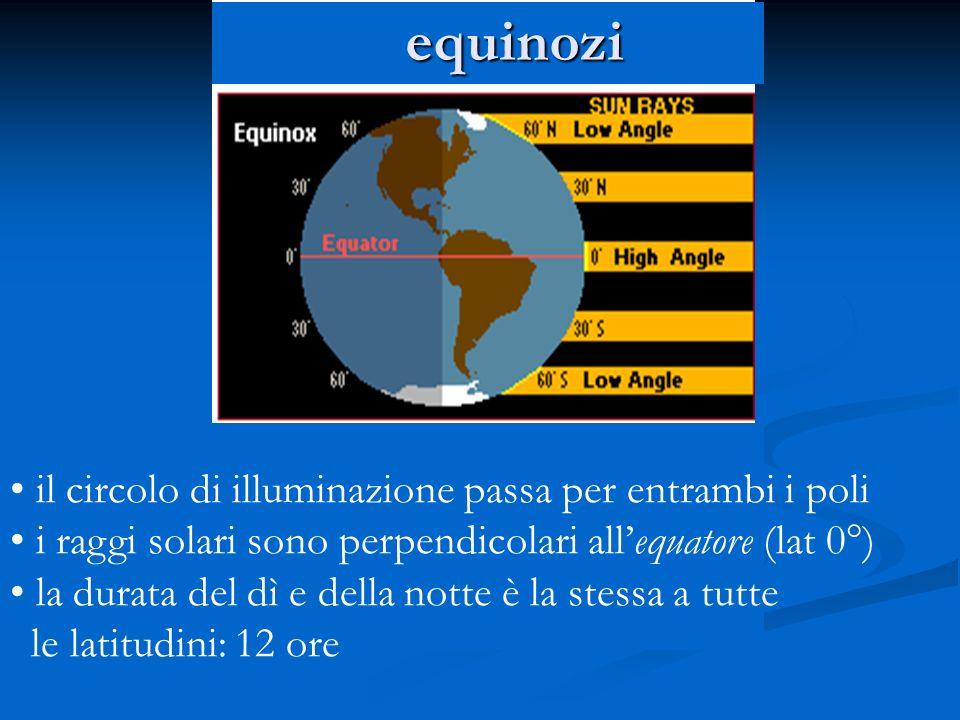 equinozi il circolo di illuminazione passa per entrambi i poli
