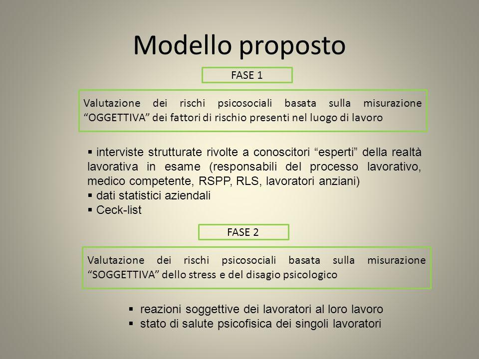 Modello proposto FASE 1.