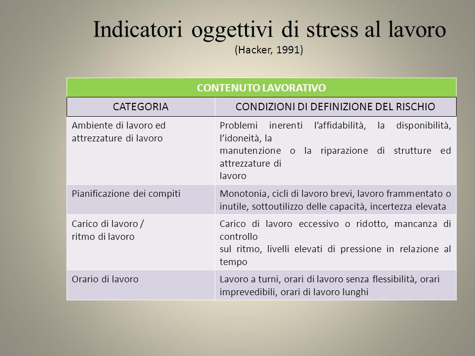 Indicatori oggettivi di stress al lavoro (Hacker, 1991)