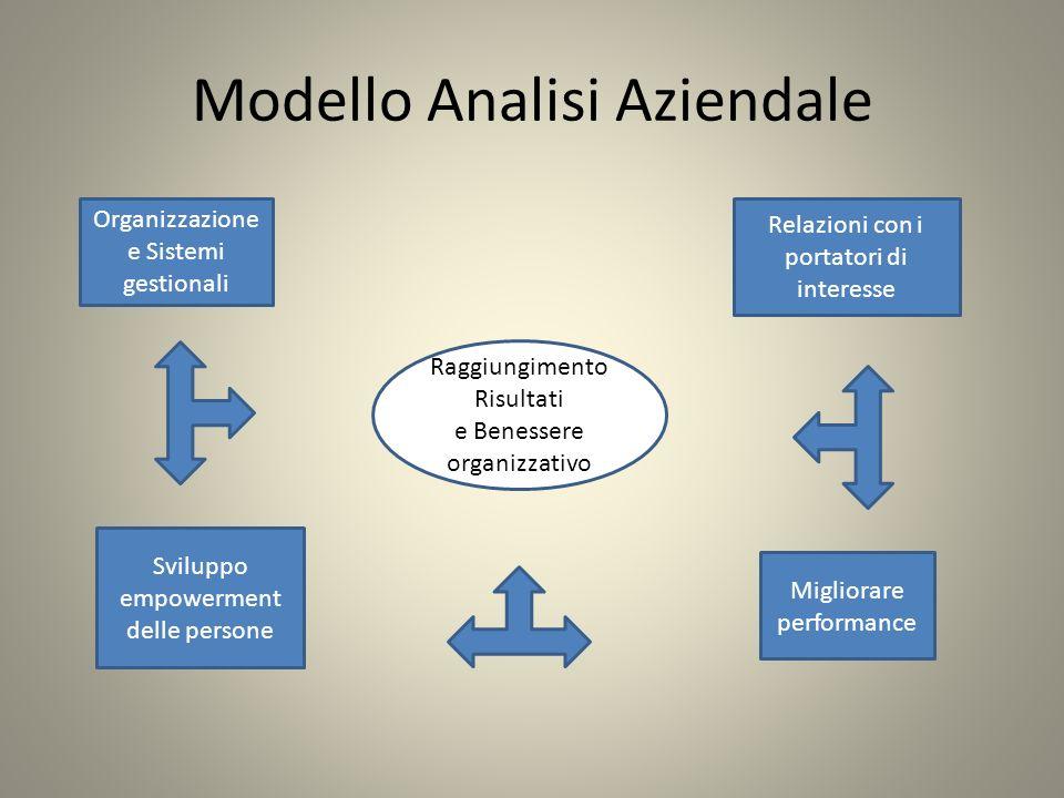 Modello Analisi Aziendale