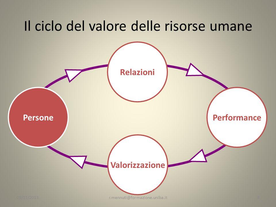 Il ciclo del valore delle risorse umane