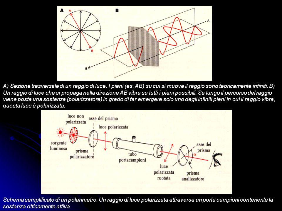 A) Sezione trasversale di un raggio di luce. I piani (es
