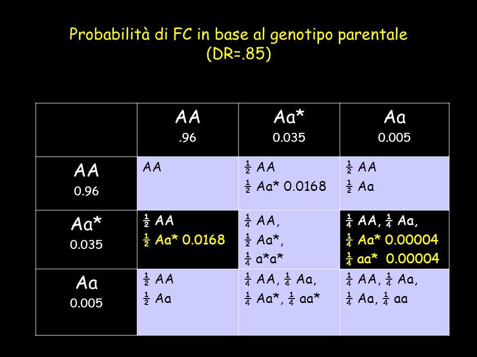 Probabilità di FC in base al genotipo parentale (DR=.85)