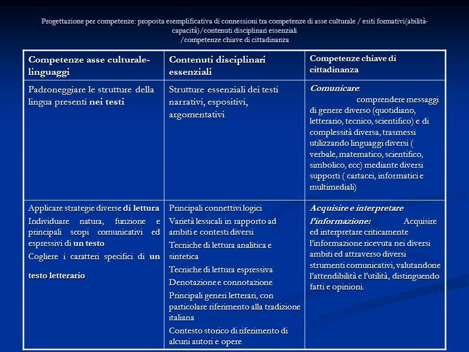 Competenze asse culturale-linguaggi Contenuti disciplinari essenziali
