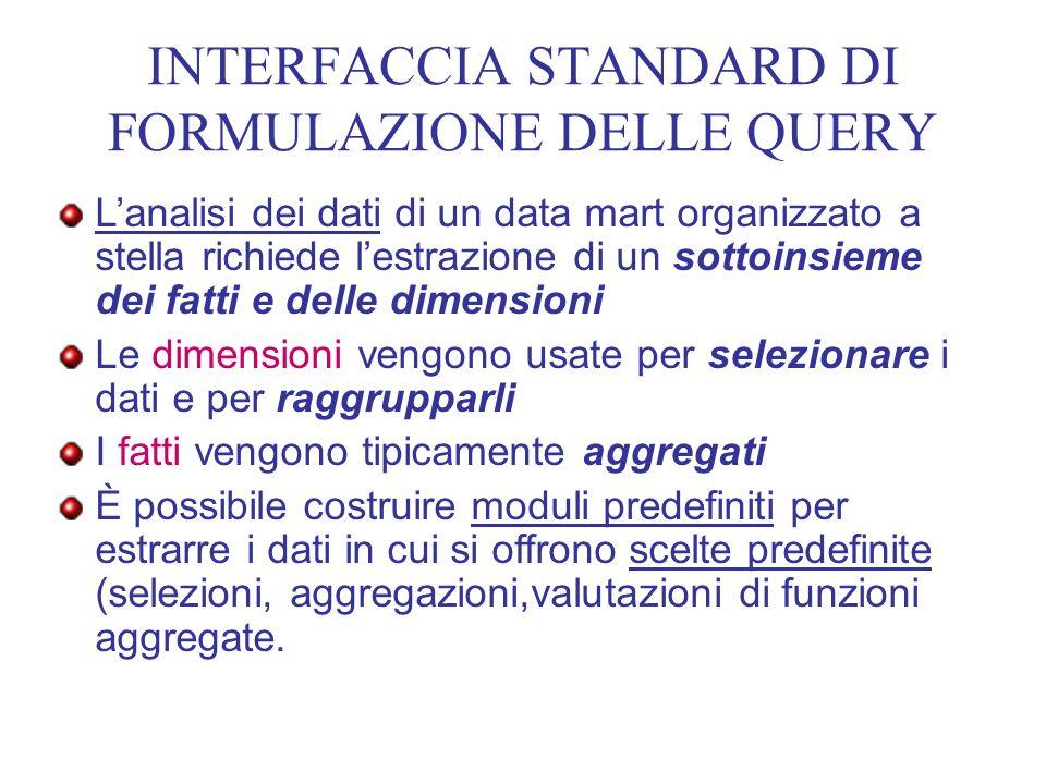 INTERFACCIA STANDARD DI FORMULAZIONE DELLE QUERY