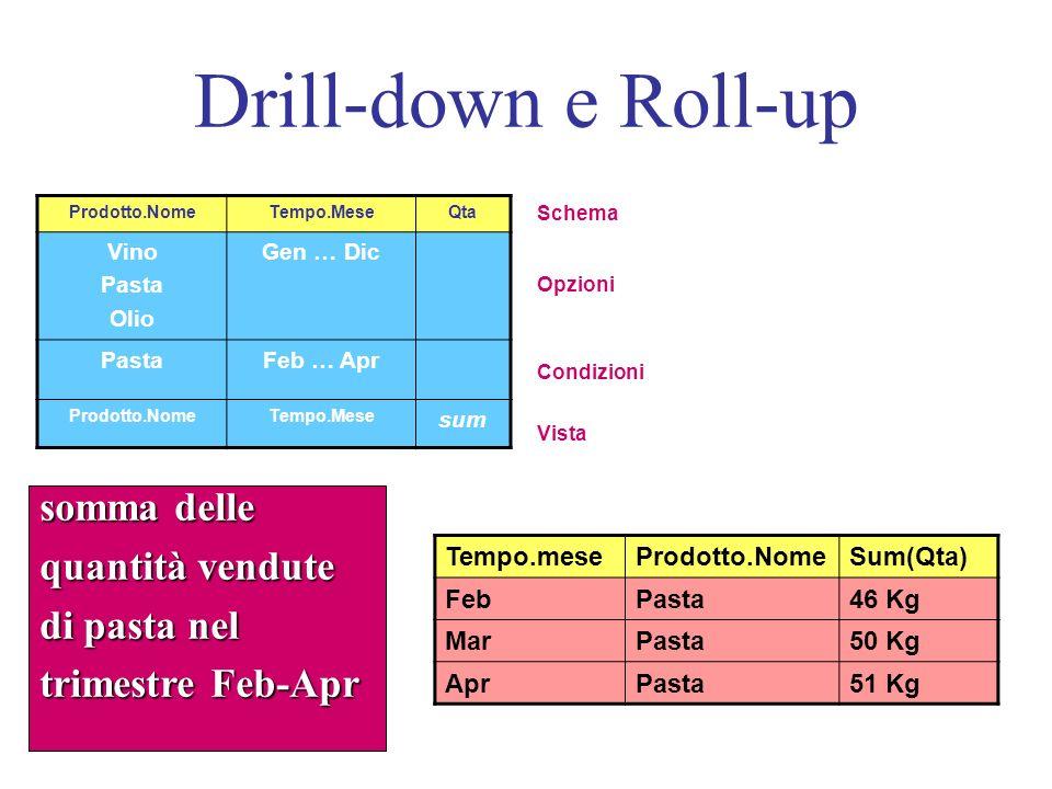 Drill-down e Roll-up somma delle quantità vendute di pasta nel