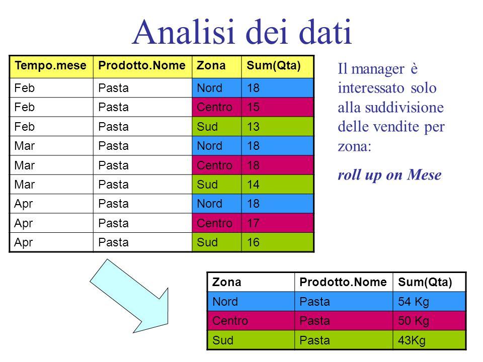 Analisi dei dati Tempo.mese. Prodotto.Nome. Zona. Sum(Qta) Feb. Pasta. Nord. 18. Centro. 15.
