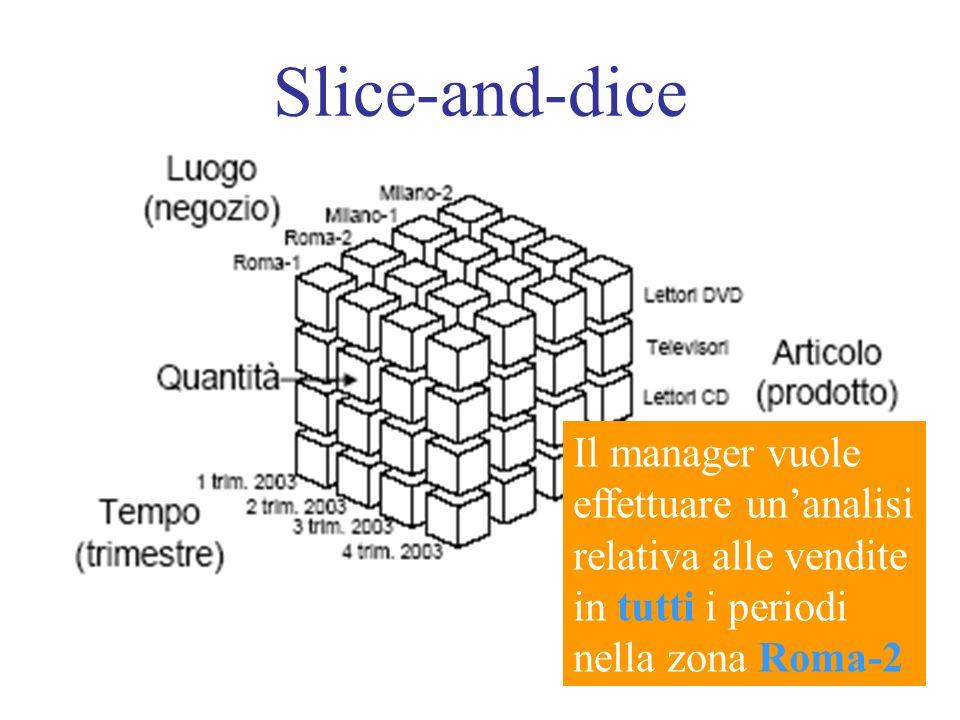 Slice-and-dice Il manager vuole effettuare un'analisi relativa alle vendite in tutti i periodi nella zona Roma-2.