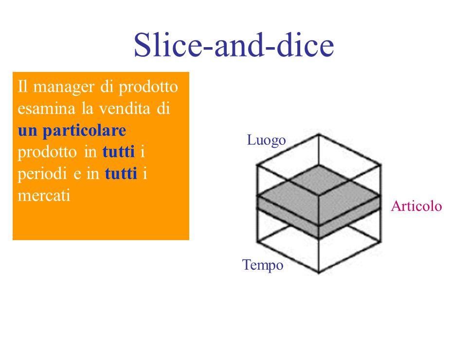 Slice-and-dice Il manager di prodotto esamina la vendita di un particolare prodotto in tutti i periodi e in tutti i.