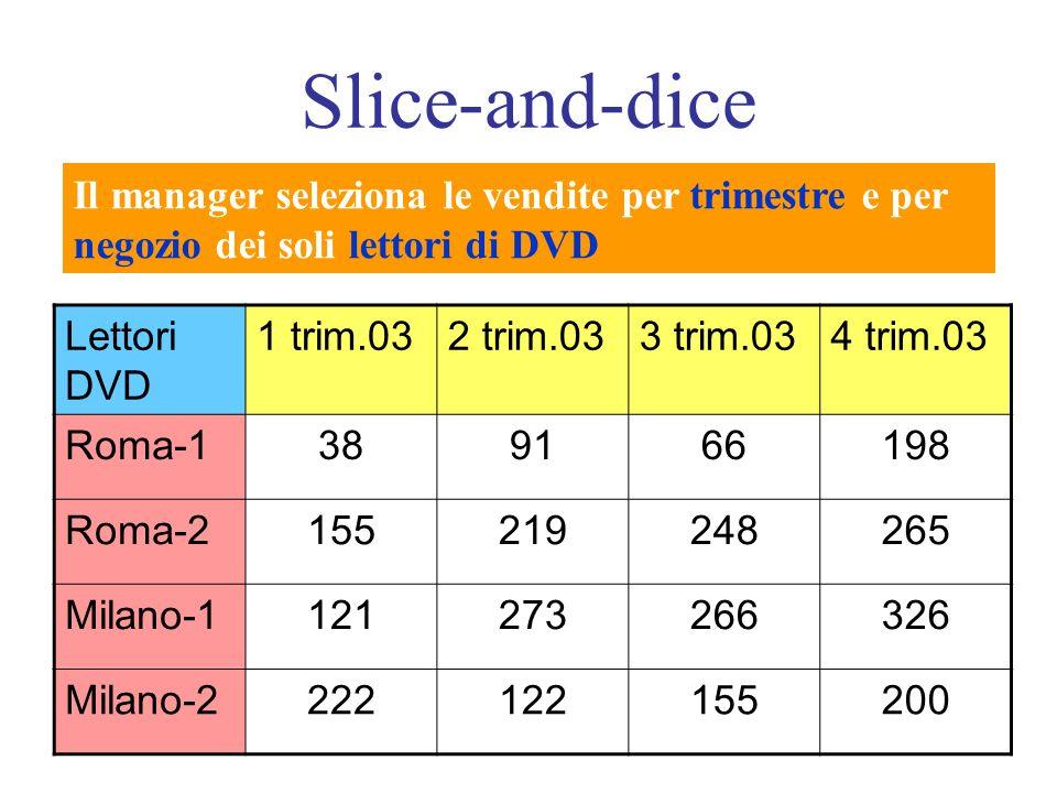 Slice-and-dice Il manager seleziona le vendite per trimestre e per negozio dei soli lettori di DVD.