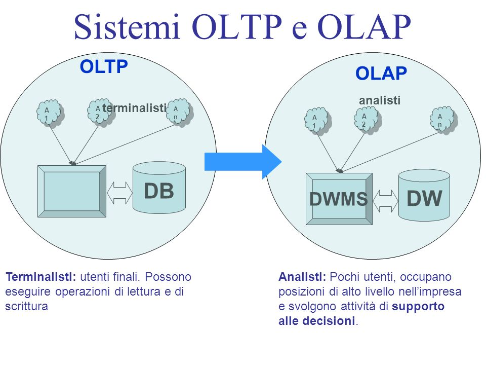 Sistemi OLTP e OLAP DB DW OLTP OLAP DWMS analisti terminalisti