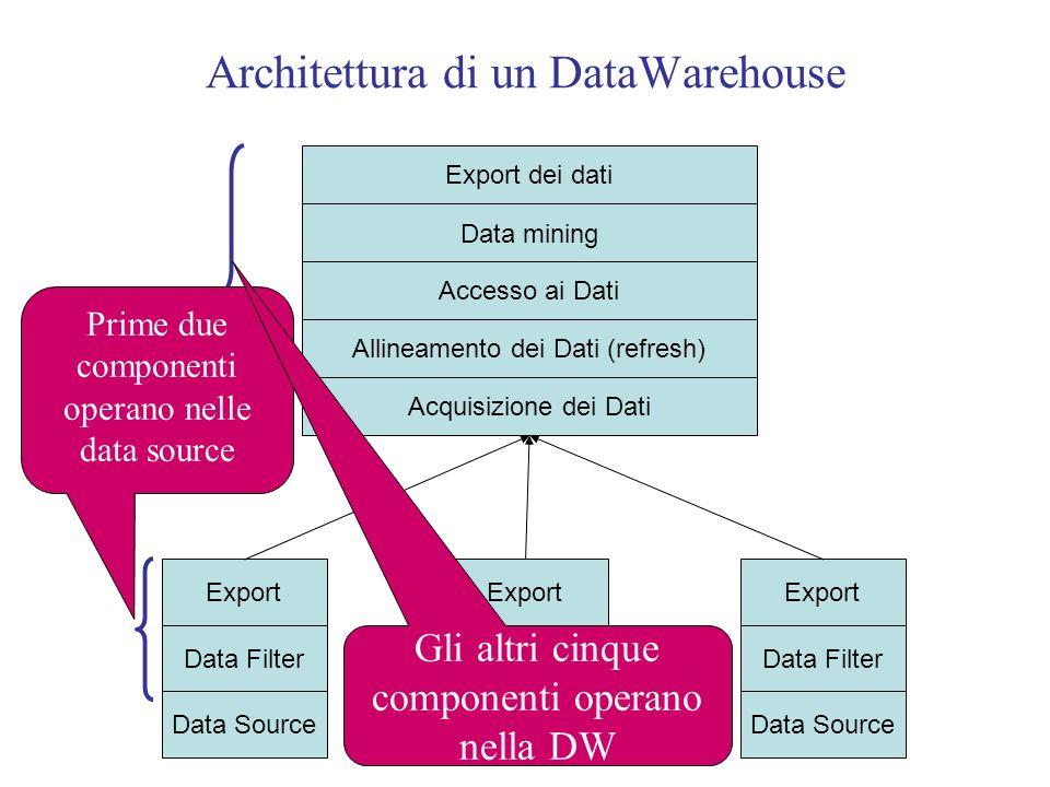 Architettura di un DataWarehouse
