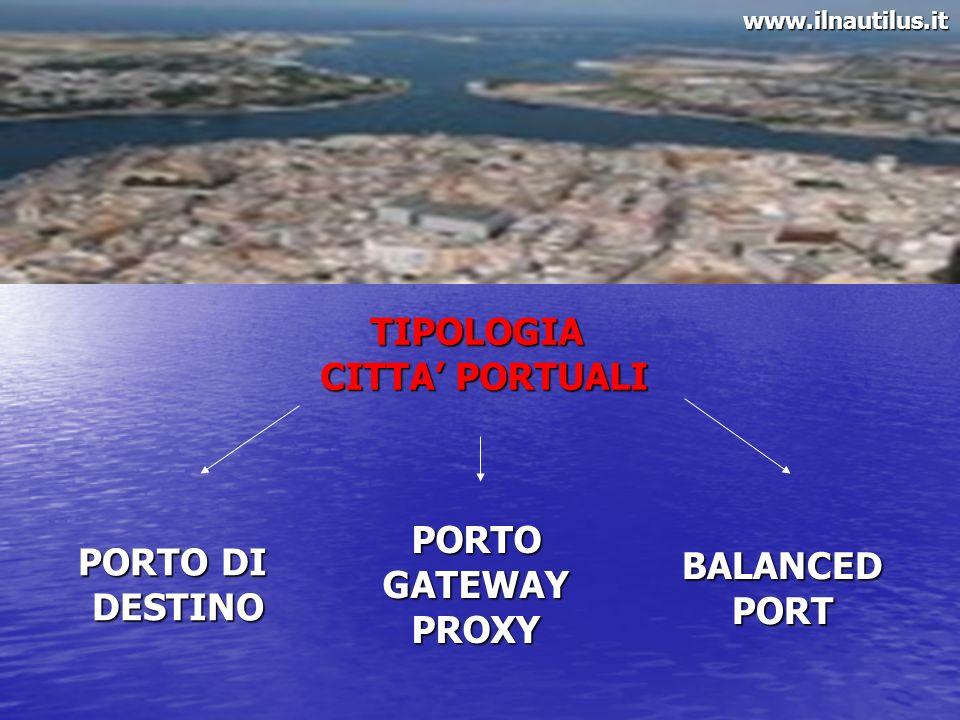 TIPOLOGIA CITTA' PORTUALI PORTO PORTO DI BALANCED GATEWAY DESTINO PORT