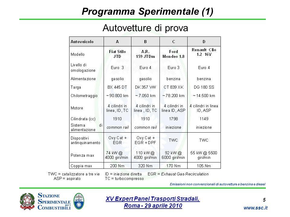 Programma Sperimentale (1)