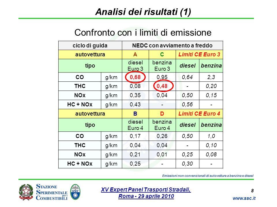 Analisi dei risultati (1)