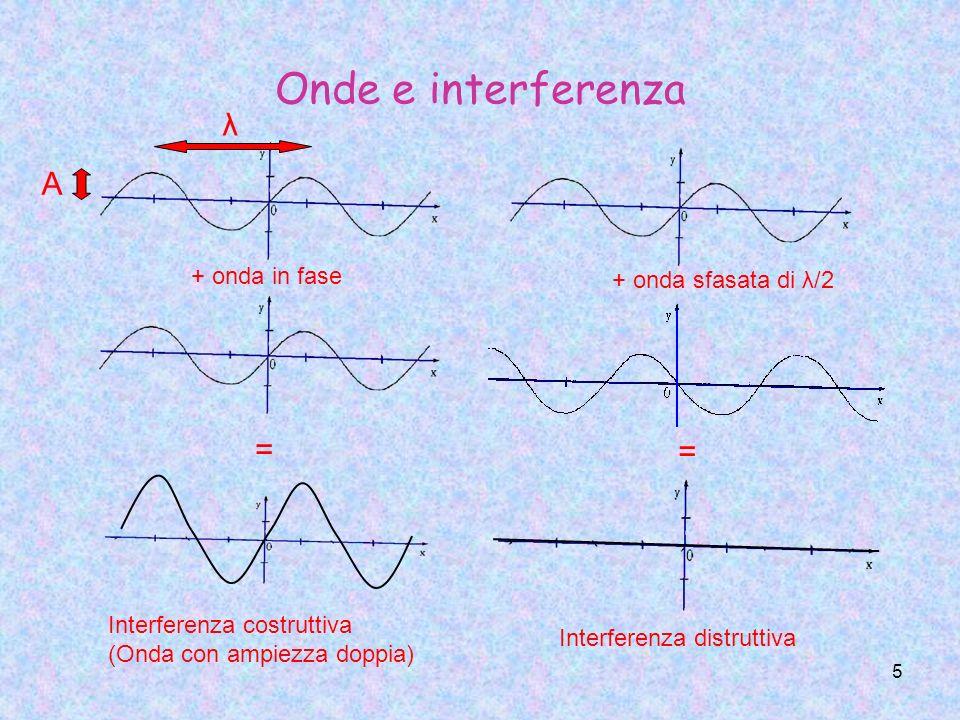 Onde e interferenza λ A = = + onda in fase + onda sfasata di λ/2