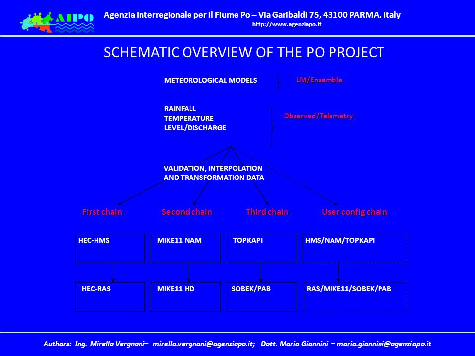 SCHEMATIC OVERVIEW OF THE PO PROJECT