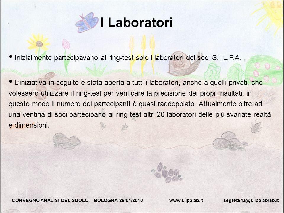 I LaboratoriInizialmente partecipavano ai ring-test solo i laboratori dei soci S.I.L.P.A. .