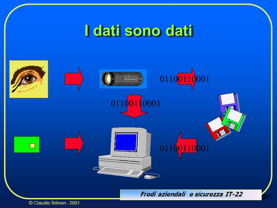 I dati sono dati01100110001. 01100110001. 01100110001.