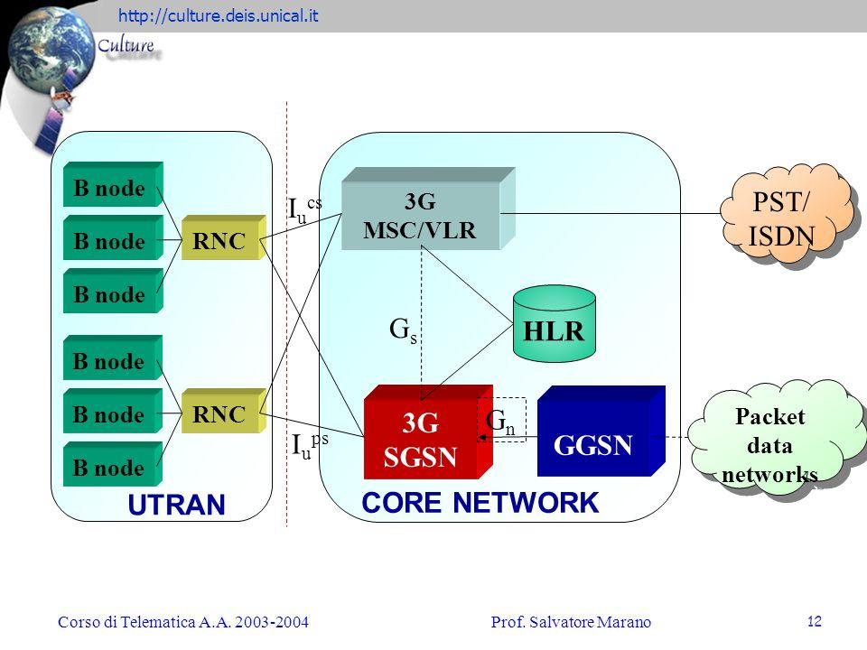 PST/ ISDN Iucs HLR Gs Gn 3G SGSN GGSN Iups UTRAN CORE NETWORK B node
