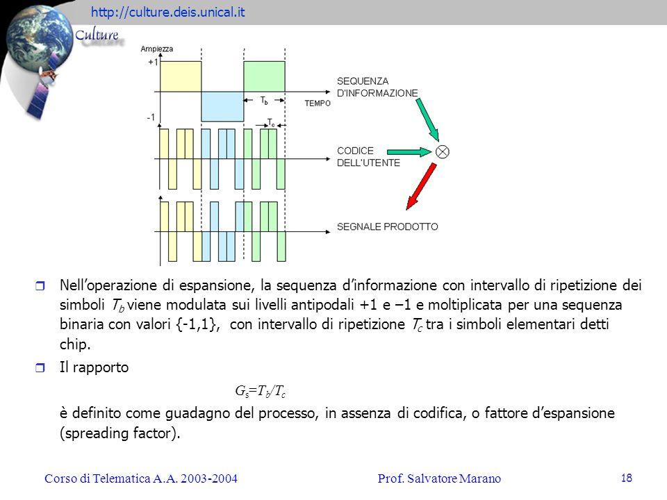 Nell'operazione di espansione, la sequenza d'informazione con intervallo di ripetizione dei simboli Tb viene modulata sui livelli antipodali +1 e –1 e moltiplicata per una sequenza binaria con valori {-1,1}, con intervallo di ripetizione Tc tra i simboli elementari detti chip.