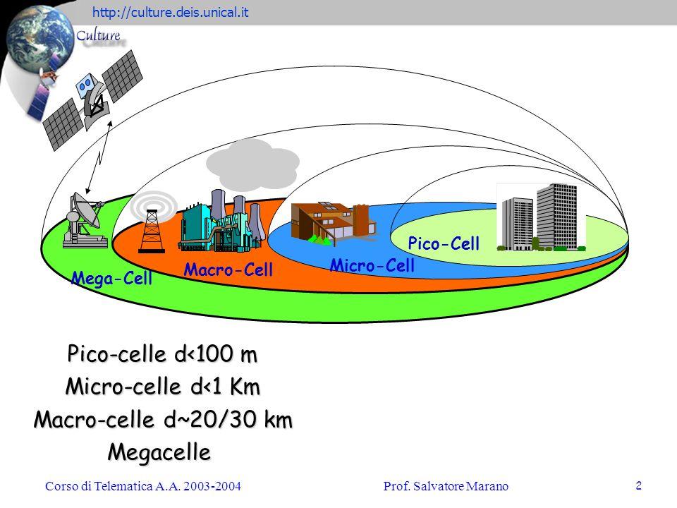 Pico-celle d<100 m Micro-celle d<1 Km Macro-celle d~20/30 km