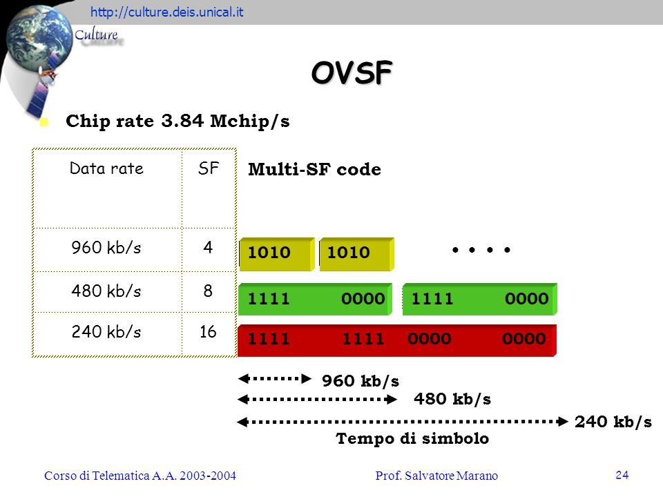 OVSF Chip rate 3.84 Mchip/s Multi-SF code Data rate SF 960 kb/s 4 1010