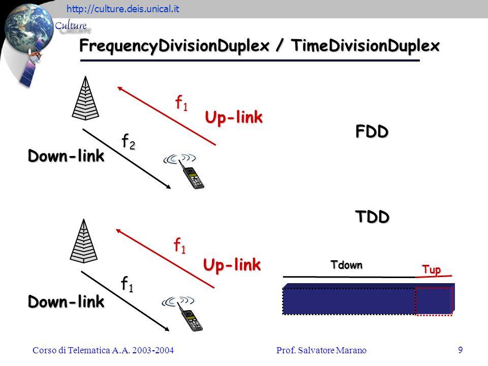 FrequencyDivisionDuplex / TimeDivisionDuplex