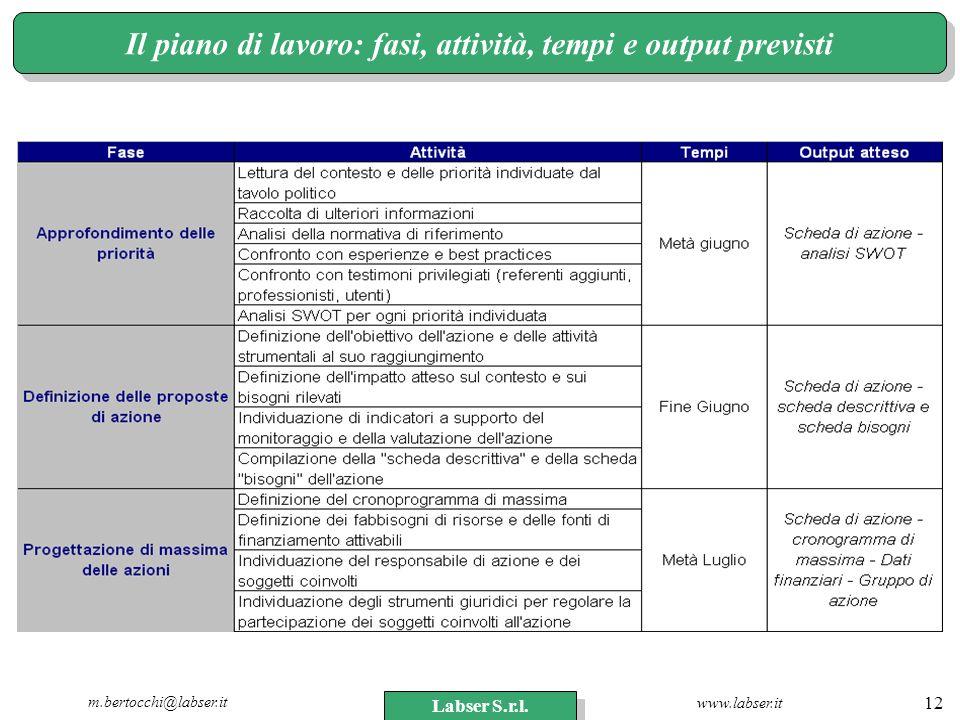 Il piano di lavoro: fasi, attività, tempi e output previsti
