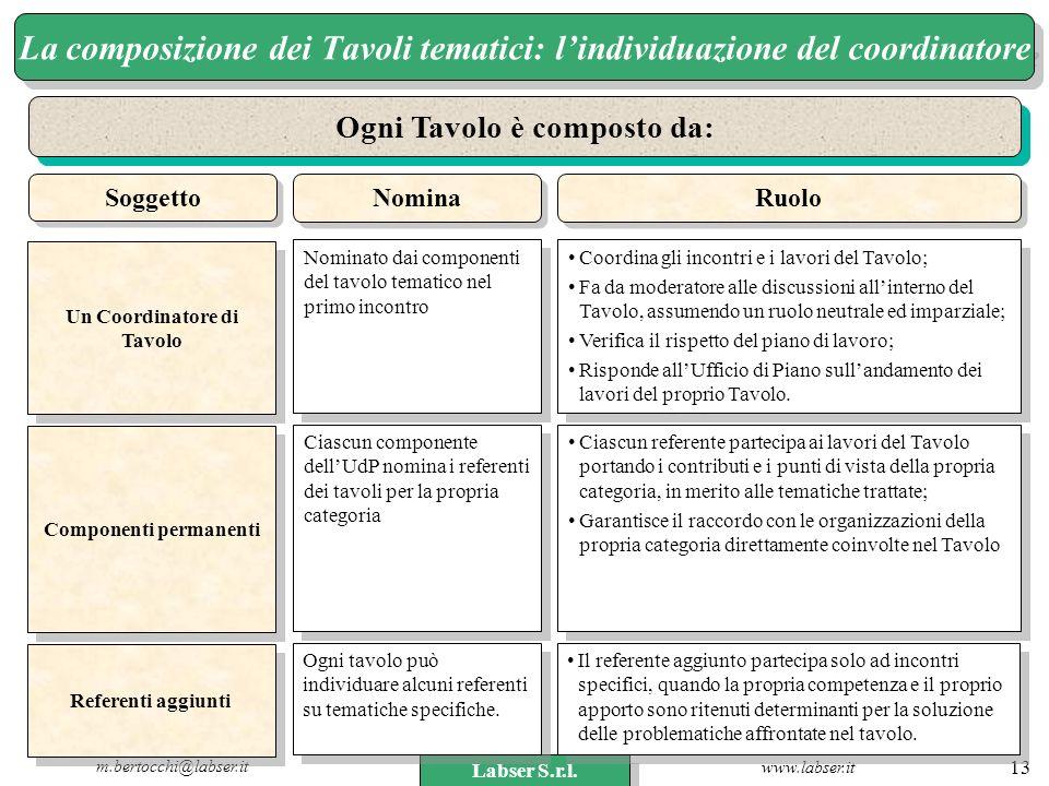 La composizione dei Tavoli tematici: l'individuazione del coordinatore