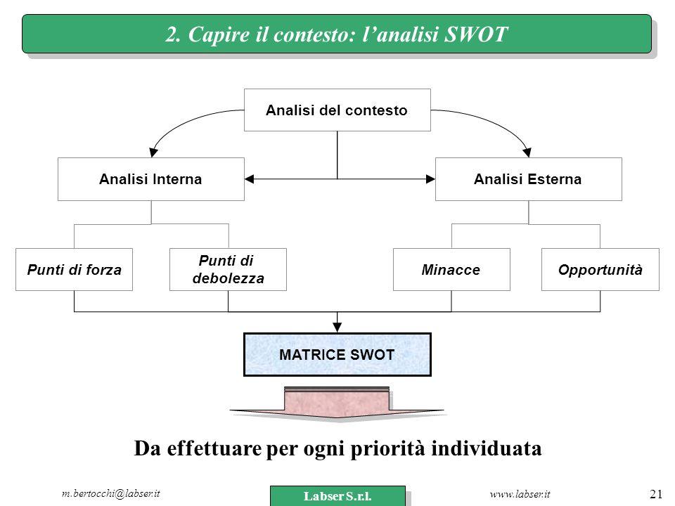 2. Capire il contesto: l'analisi SWOT