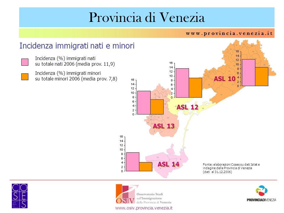 Provincia di Venezia Incidenza immigrati nati e minori ASL 10 ASL 12