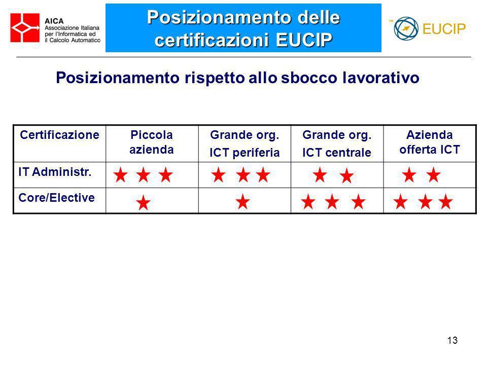 Posizionamento delle certificazioni EUCIP