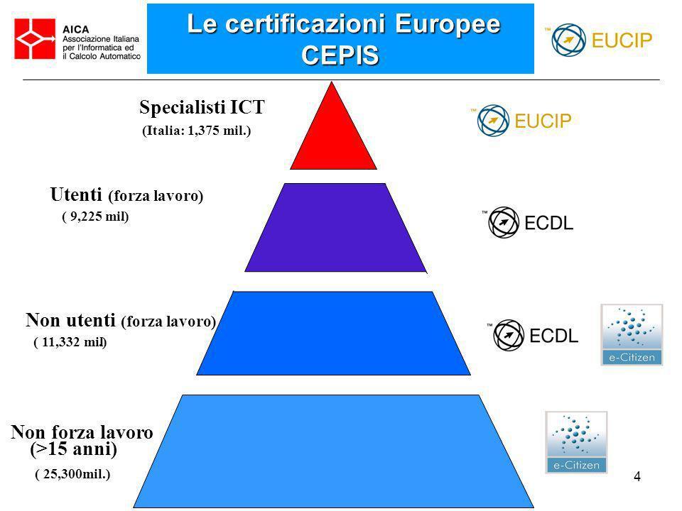 Le certificazioni Europee CEPIS Non utenti (forza lavoro)