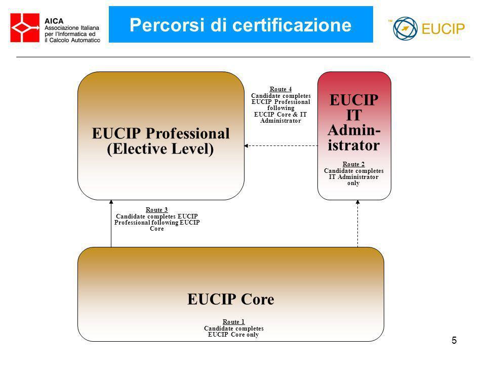 Percorsi di certificazione