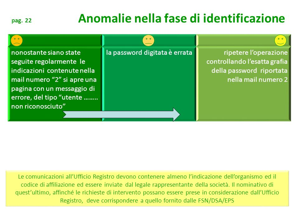 la password digitata è errata
