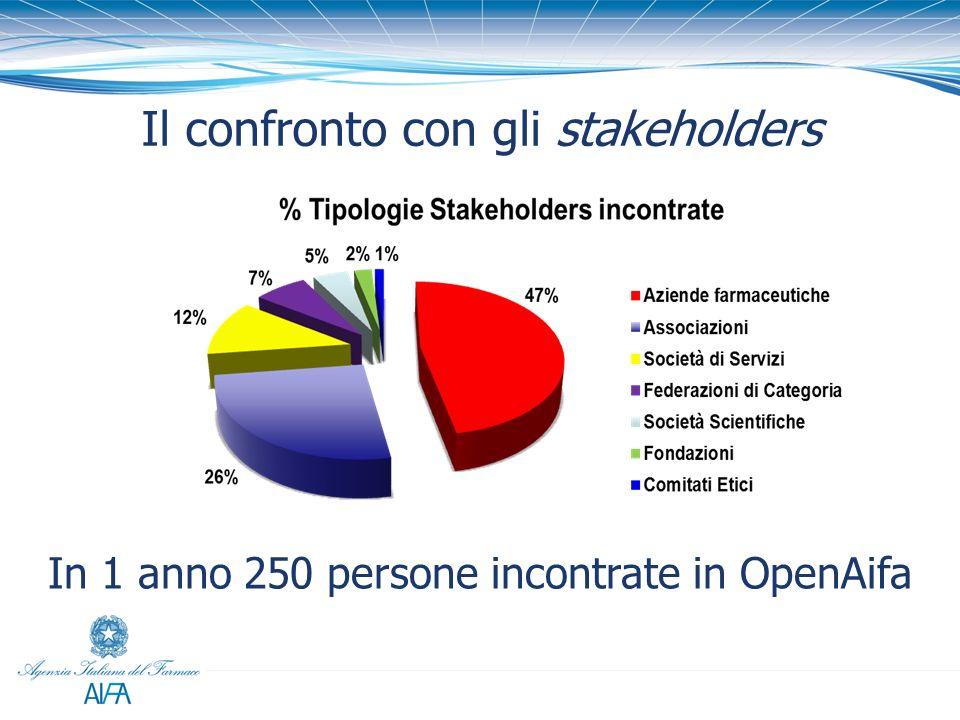 Il confronto con gli stakeholders
