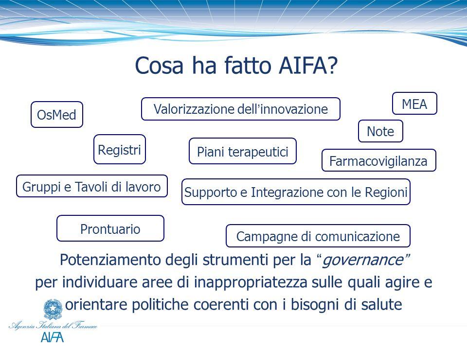 Cosa ha fatto AIFA MEA. Valorizzazione dell'innovazione. OsMed. Note. Registri. Piani terapeutici.