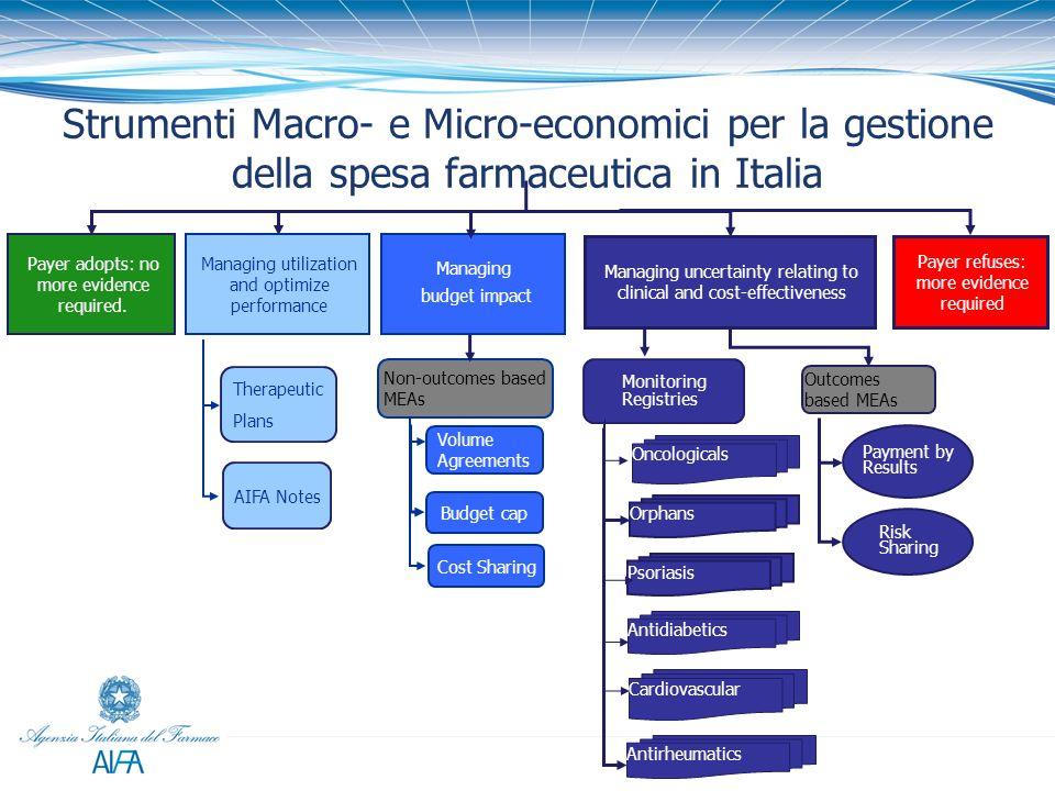 Strumenti Macro- e Micro-economici per la gestione della spesa farmaceutica in Italia