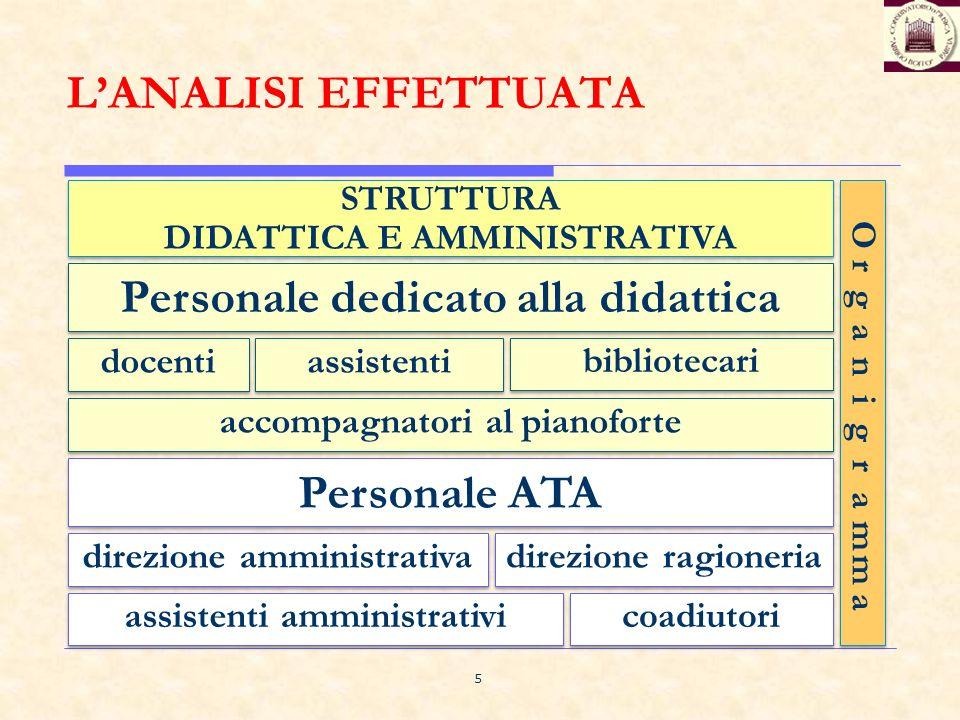 Personale dedicato alla didattica Personale ATA