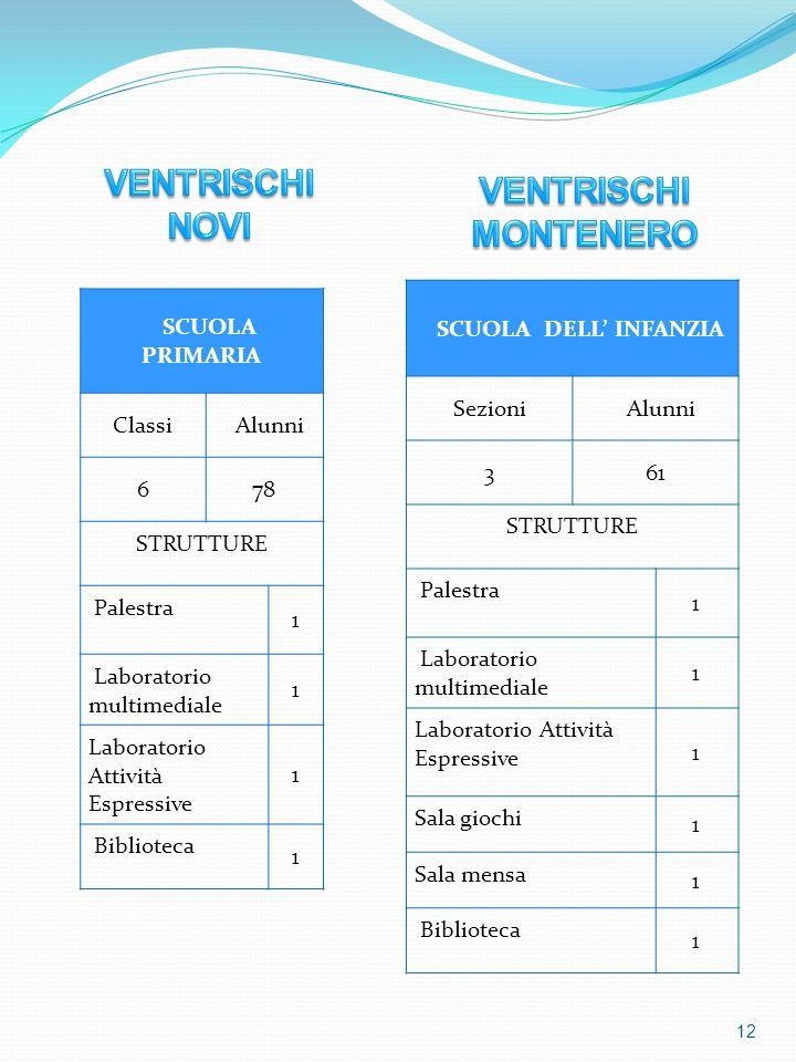 VENTRISCHI NOVI VENTRISCHI MONTENERO