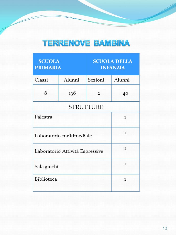 TERRENOVE BAMBINA STRUTTURE SCUOLA PRIMARIA SCUOLA DELLA INFANZIA